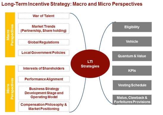Long-Term Incentive Plan Design and Review